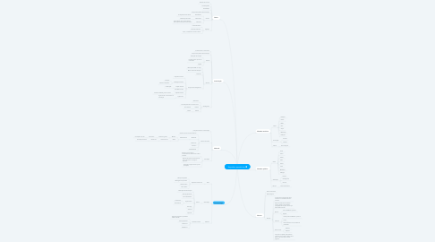 Mind Map: Esqueleto apendicular