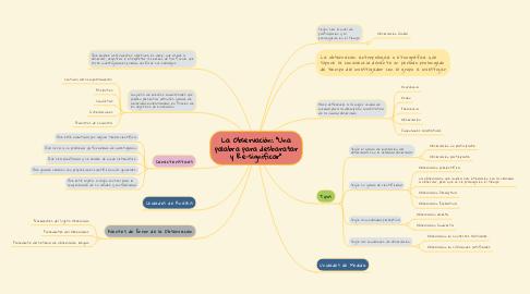"""Mind Map: La Observación: """"Una palabra para desbaratar y Re-significar"""""""