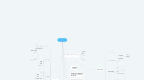 Mind Map: Система книги