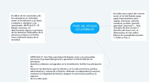 Mind Map: FINES DEL ESTADO COLOMBIANO
