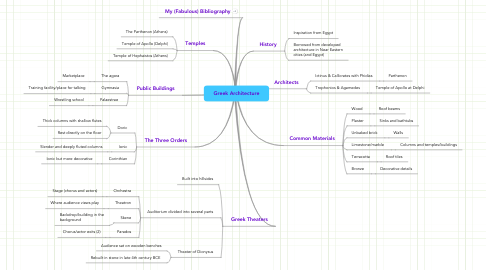 Mind Map: Greek Architecture