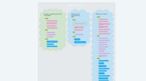 Mind Map: Frustración del estudiante en línea