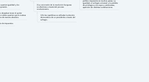 Mind Map: Formacion De Los Estados Latinoamericanos