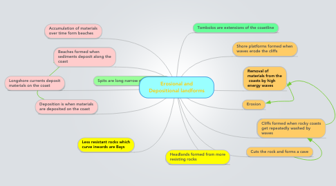 Mind Map: Erosional and Depositional landforms