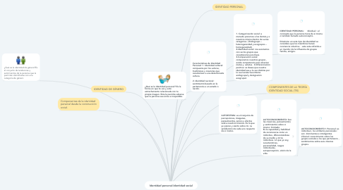Mind Map: Identidad personal-Identidad social