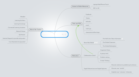 Mind Map: Student Learning in the 21st Century