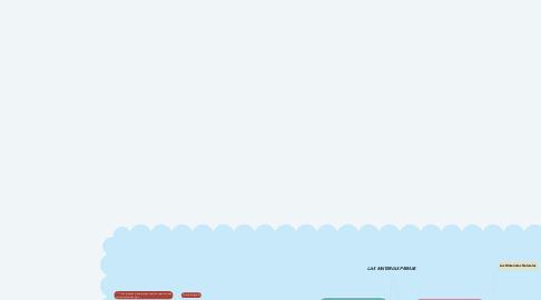 Mind Map: LAS MATERIAS PRIMAS