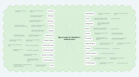Mind Map: GLOSARIO DE TÉRMINOS Y ABREVIATURAS