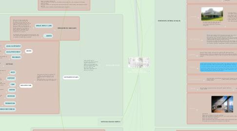 Mind Map: PROYECTOS ARQUITECTÓNICOS