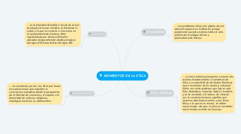 Mind Map: MOMENTOS DE LA ETICA
