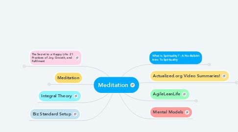 Mind Map: Meditation
