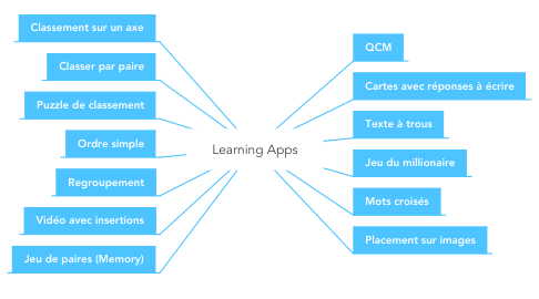 Mind Map: Learning Apps
