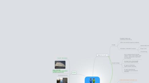 Mind Map: Univerzális tervezés Universal design