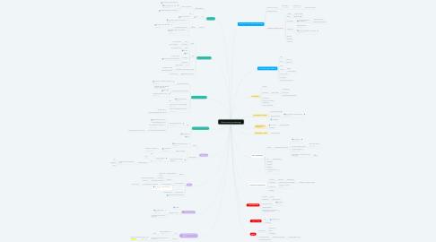 Mind Map: Sikkerhed og kanalstrategi