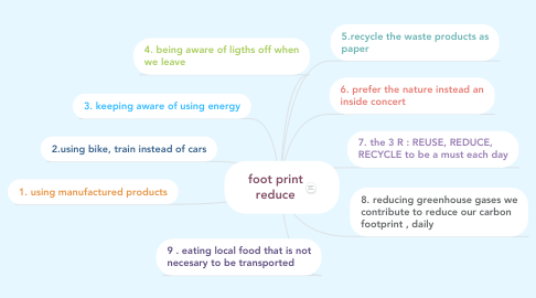 Mind Map: foot print reduce