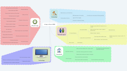 Mind Map: A day in Oss in 2050