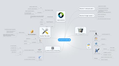 Mind Map: Il Progetto Di Sandro