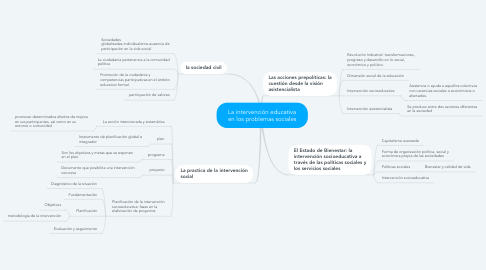 Mind Map: La intervención educativa en los problemas sociales