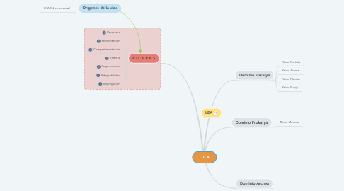 Mind Map: LUCA