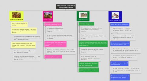 Mind Map: ORIGEN Y EVOLUCION DE LA FAMILIA y sus propieda