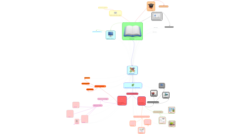 Mind Map: Gestión Escolar