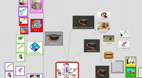 Mind Map: ESTÁNDARES