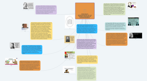 Mind Map: PRINCIPALES REPRESENTANTES DE LAS TEORÍAS PEDAGÓGICAS CONTEMPORÁNEAS.