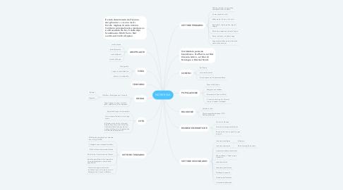 Mind Map: NORVEGIA