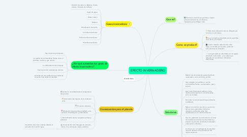 Mind Map: EFECTO INVERNADERO