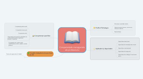 Mind Map: Competențele manageriale ale profesorului