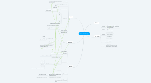 Mind Map: Disruptive Design