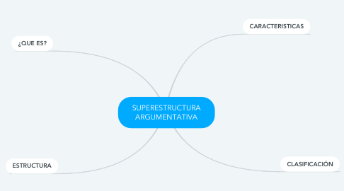 Mind Map: SUPERESTRUCTURA ARGUMENTATIVA