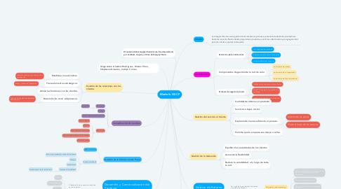 Mind Map: Modelo GSCF