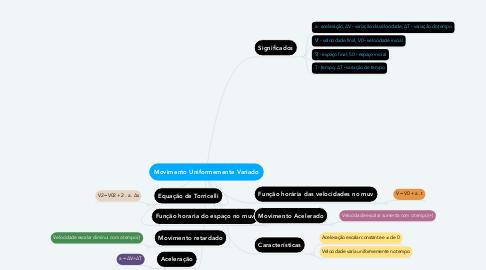 Mind Map: Movimento Uniformemente Variado