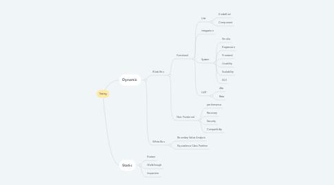 Mind Map: Testing