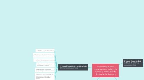 Mind Map: Metodología para documentar el trabajo de campo y resultados de Auditoría de Sistemas