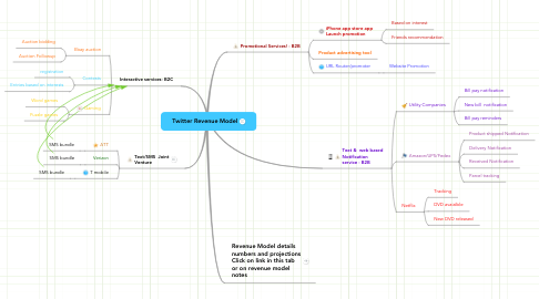 Mind Map: Twitter Revenue Model