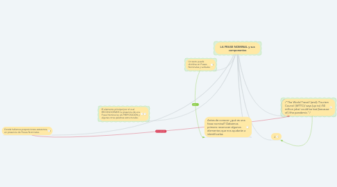 Mind Map: LA FRASE NOMINAL y sus componentes