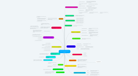 Mind Map: Etapas de la investigación formal