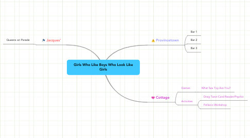 Mind Map: Girls Who Like Boys Who Look Like Girls