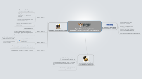 Mind Map: Open Clinic - Luca Taglialatela Aprire una Partita IVA per Fare Business Online