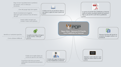 Mind Map: Open Clinic - Gennaro Di Fiandra Fare Pubblicità Su Internet