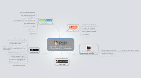 Mind Map: Open Clinic - Valerio Quatrano Come Fare Politica Con Internet