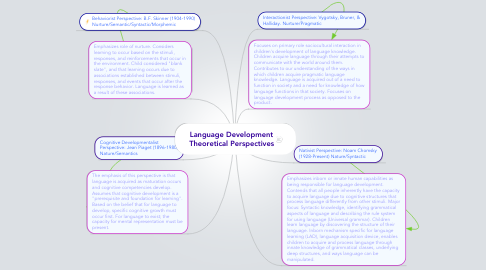 Mind Map: Language Development Theoretical Perspectives