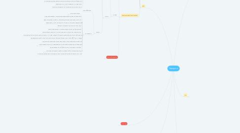 Mind Map: Продукты