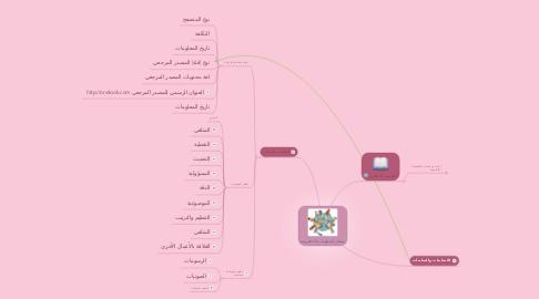 Mind Map: مصادر المعلومات الالكترونية