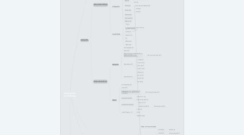 Mind Map: Inhaltsstoffe der Nahrung