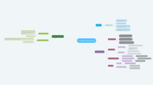 Mind Map: Forderungsbewertung