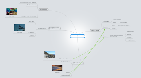 Mind Map: Geography: Coast