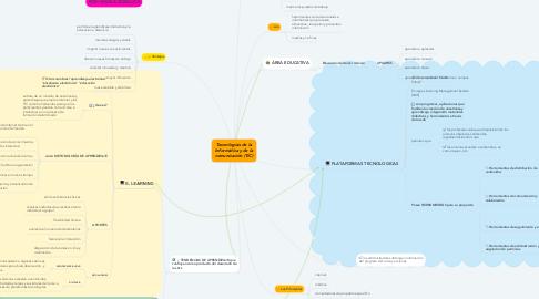 Mind Map: Tecnologías de la Informática y de la comunicación (TIC)